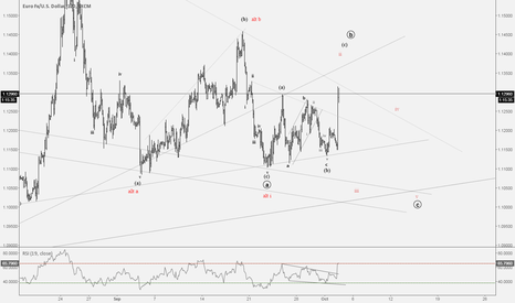 EURUSD: EURUSD Wave Count