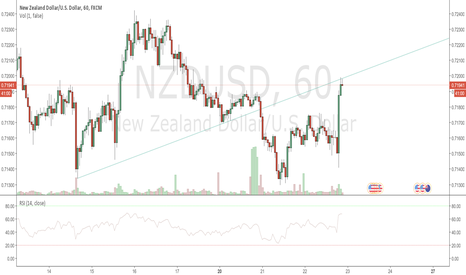 NZDUSD: NZD USD (Short in 60Min) (Weekly BUY)