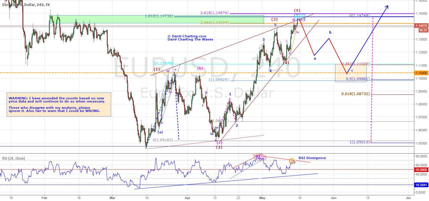 EURUSD - SHORTING RETRACEMENT IN NEW BULLISH CYCLE