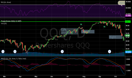 QQQ: Short term uptrend may be nearing exhaustion.