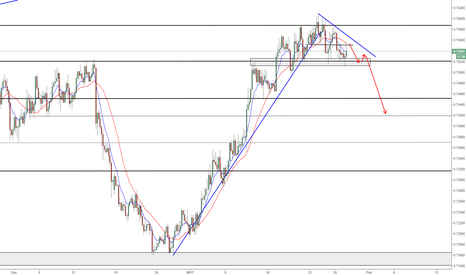 AUDUSD: AUDUSD - SHORT IT