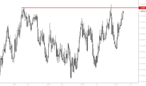 AUDCAD: AUDCAD - Breakout or pullback? Wait around two weeks.