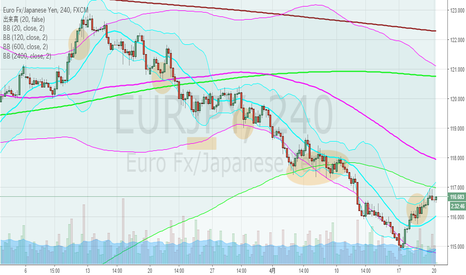 EURJPY: ユーロ円・4hBM、日足上昇ジェイウォークになるか?