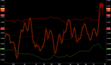HG1!: Copper MACD Returning from 2 Standard Deviations