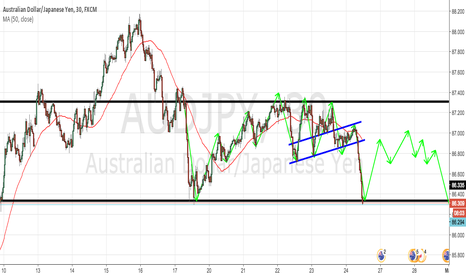AUDJPY: AUDJPY 30M TECHNICAL ANALYSIS