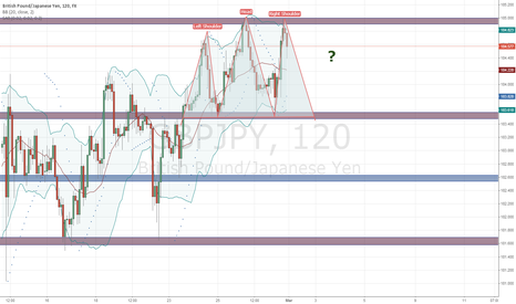 GBPJPY: H&S GBP/JPY 120