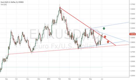EURUSD: EUR - USD - 2 ways on chart