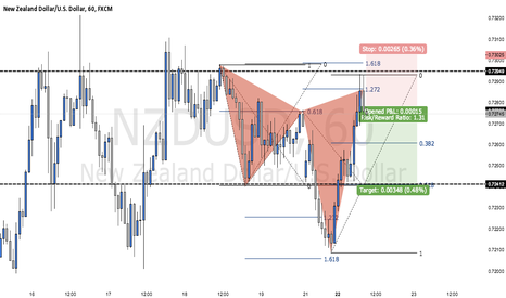 NZDUSD: BEARISH CYPHER PATTERN ON NZDUSD (TRADE WALK THROUGH)