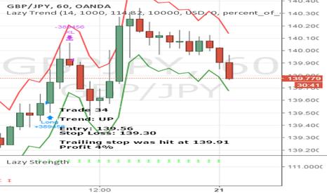 GBPJPY: April Trade 34 - GBPJPY (Profit 4%)