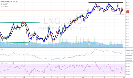 LNG: $LNG bullish rectangle