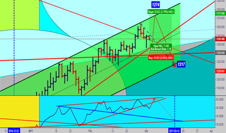 XAUUSD: There is no doubt drop in gold