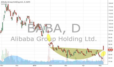 BABA: Aliababa May be Back