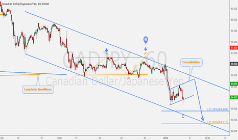 CADJPY: CADJPY - Bearish momentum targets below ¥85