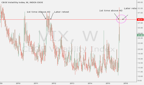 VIX: Find SPX bottom with the VIX (2011 comparison)