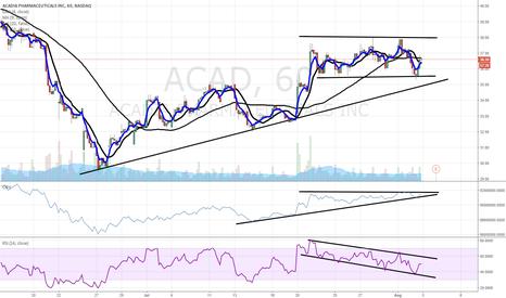 ACAD: $ACAD chart update post-$BIIB