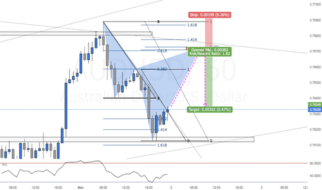 AUDUSD: Potential Bearish Cypher Pattern on AUDUSD (Trade Walk Through)