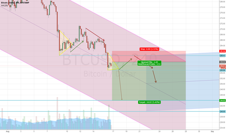 BTCUSD: XBUQ15: bear channel might close before september