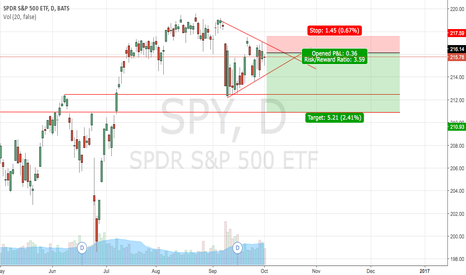 SPY: SPY Short set up - multi day hold