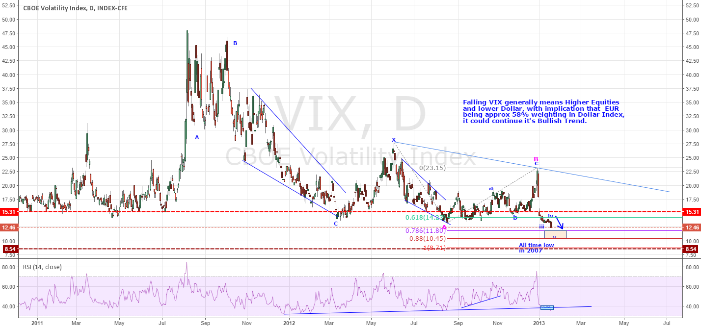 VIX - THE FEAR INDEX, YOUR GUIDE TO DIRECTIONAL BIAS