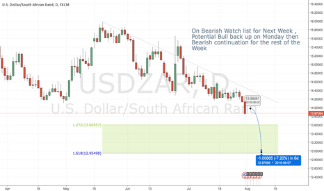 USDZAR: USDZAR ON BEARISH WATCH LIST FOR NEXT WEEK, SHORTS WILL FOLLOW