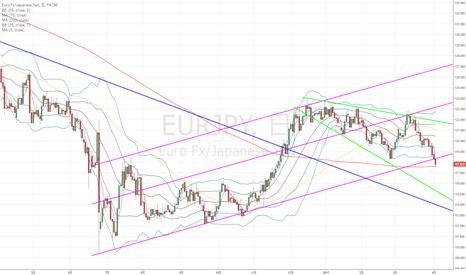 EURJPY: ユーロ円:売り目線の条件はそろった!