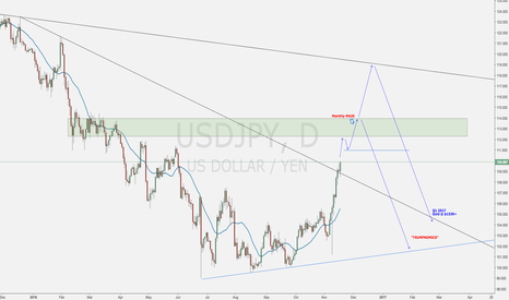 USDJPY: USDJPY Pure Speculation - Gold View
