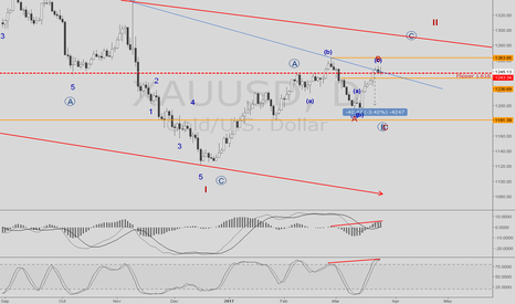 XAUUSD: Gold trade with ease
