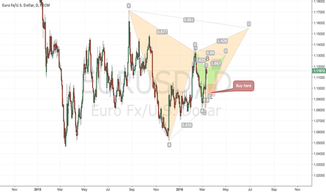 EURUSD: EUR USD DOUBLE BAT PATTERN