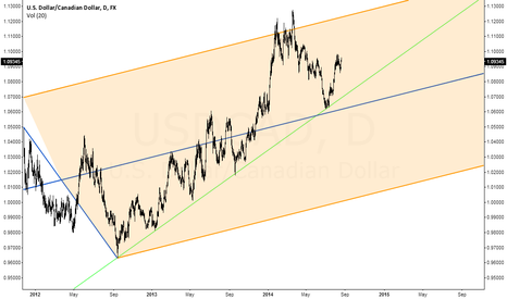 USDCAD: USDCAD-D