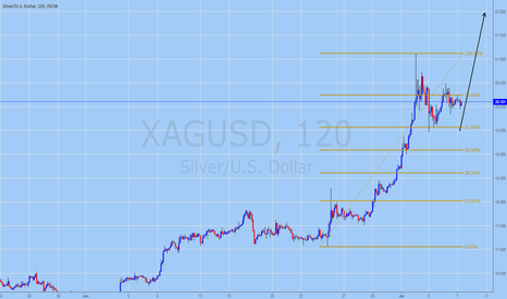 XAGUSD: SILVER Trading Forecast for July 7, 2016