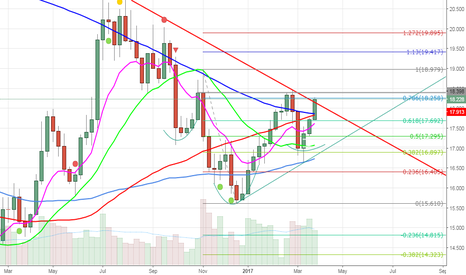 XAGUSD: WILL SILVER DONE BREAKOUT INVERTED H&SHOULDER  ? (WEEKLY)