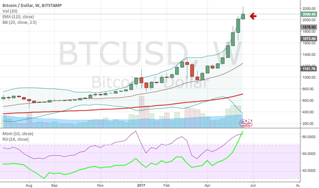BTCUSD: Top Reversal Shooting Star