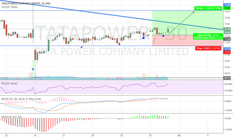 TATAPOWER: Tata Power - Pumping High Energy (Intraday Buy Call)