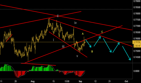 AUDUSD: Possible downside move