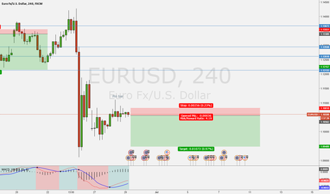 EURUSD: Trade pending.