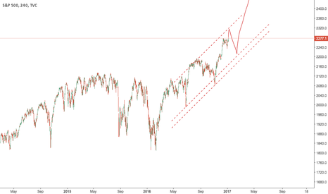 SPX: A possible path of price for S&P