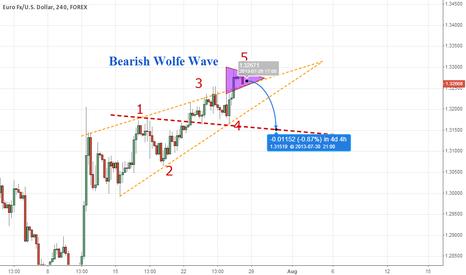 EURUSD: Bearish Wolfe Wave in EURUSD