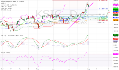 KSIC: Korea KOSPI Comp Index Daily (03.08.2014)Tech. Analysis Training