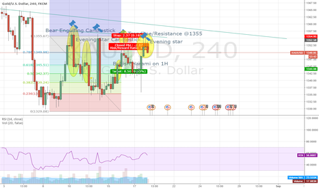 XAUUSD: Possible short opportunity