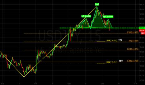 USDJPY: USDJPY 15Min chart Head and Shoulders