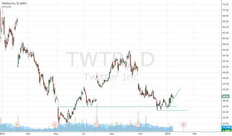 TWTR: $36 looks like a bottom in TWTR.