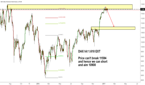GER30: DAX hit 1.618 EXT