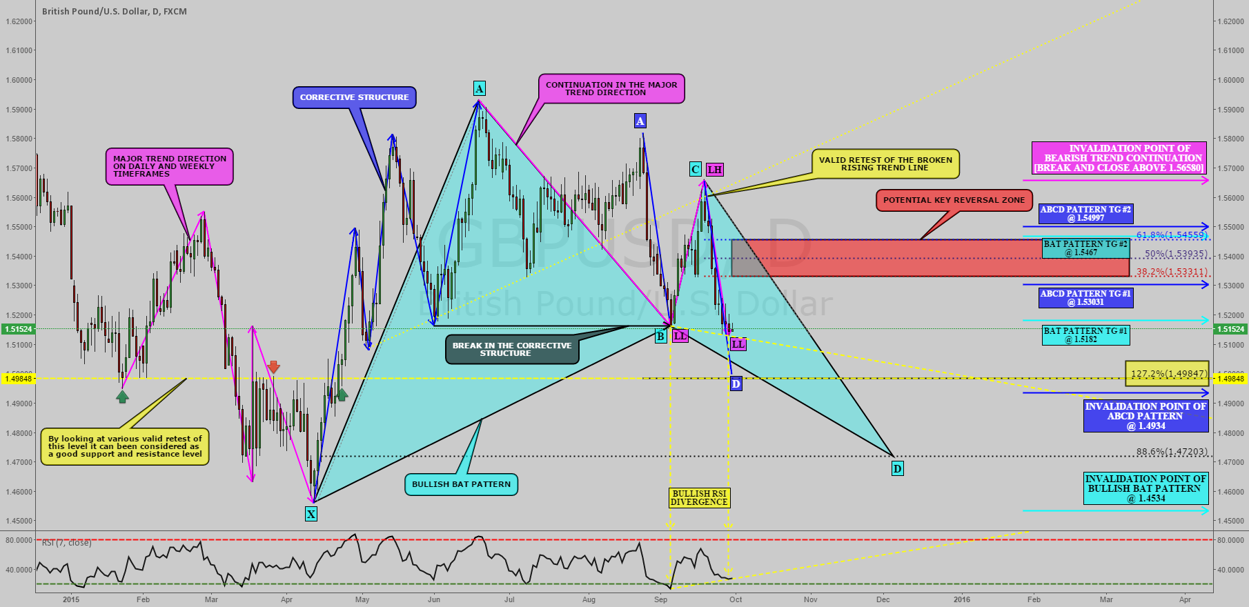 GBPUSD: END OF CORRECTIVE STRUCTURE AND START OF BEAR TREND !!!