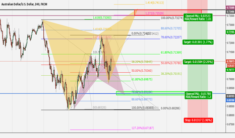 AUDUSD: 2 possible scenarios for the AUDUSD