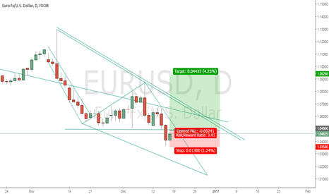 EURUSD: Daily Helicopter pattern