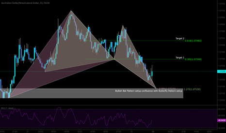 AUDNZD: Intraday LONG opportunity with to pattern confluence