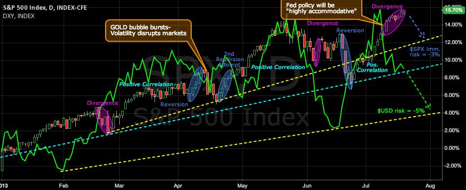 SPX/USD divergence poses downside risk to stocks