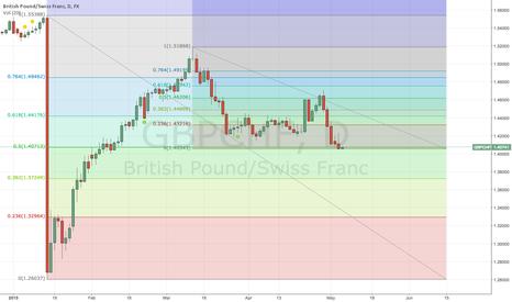 GBPCHF: GBP/CHF coincidencia de fibos long?
