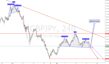 GBPJPY: GBPJPY H&S again ?