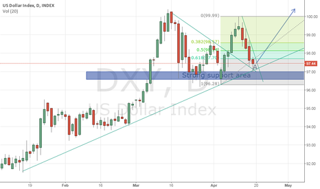 DXY: DXY - Consolidation, not reversal.